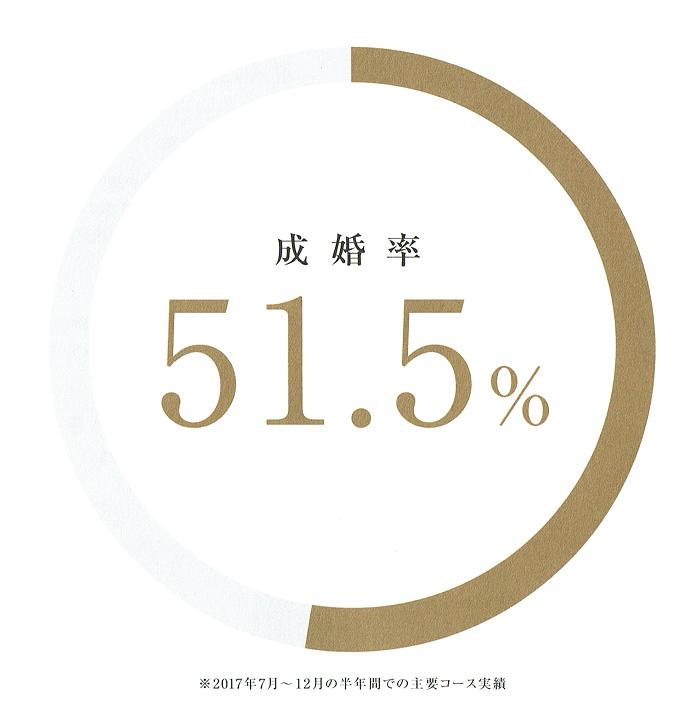 IBJメンバーズ-パンフレット-成婚率699-716