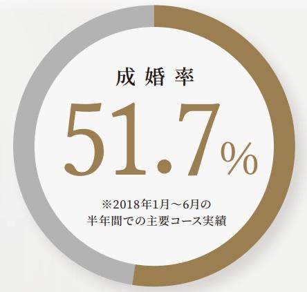 IBJメンバーズ-成婚率201912