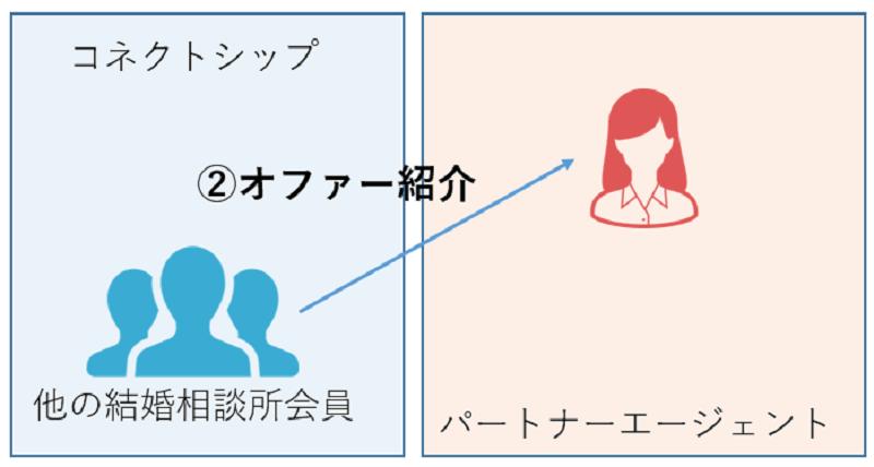 パートナーエージェント-紹介-オファー-コネクトシップ