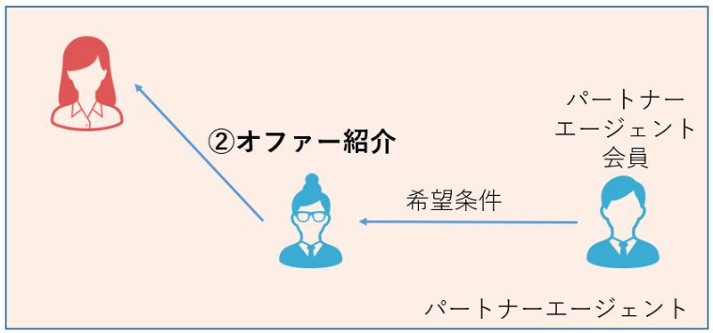 パートナーエージェント-紹介-オファー