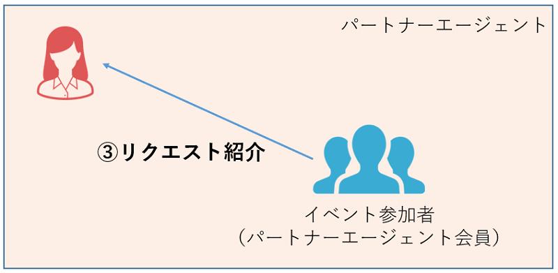 パートナーエージェント-紹介-リクエスト