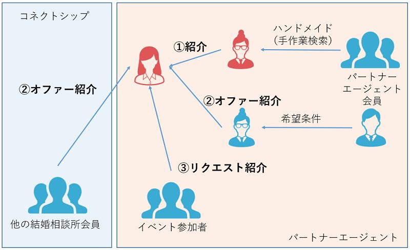 パートナーエージェント-紹介-全体像