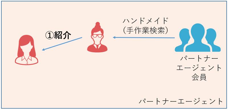パートナーエージェント-紹介
