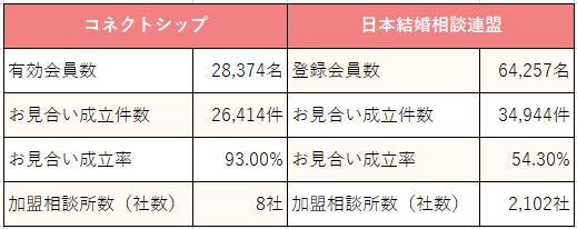 パートナーエージェント_コネクトシップ_日本結婚相談所連盟比較