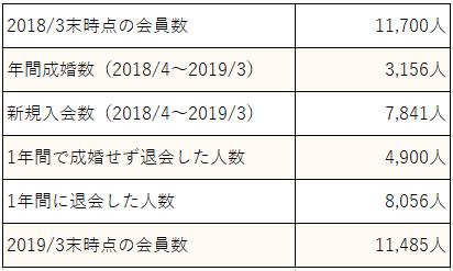 パートナーエージェント_会員数値情報