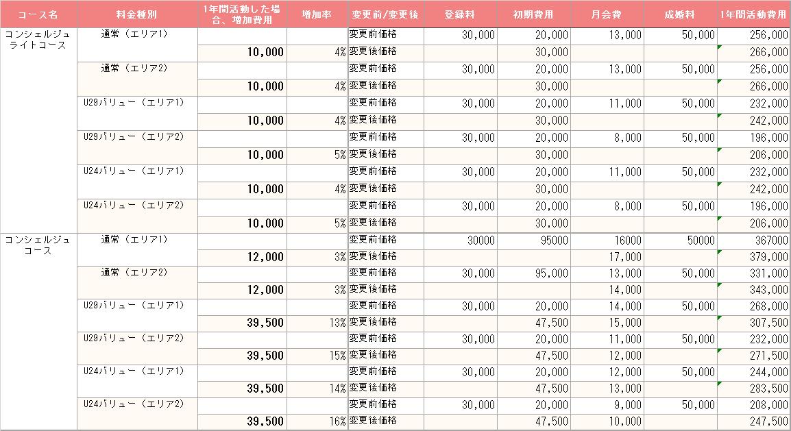 201910_パートナーエージェント_料金変更詳細