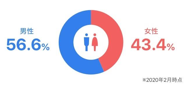 ペアーズエンゲージ-男女比率