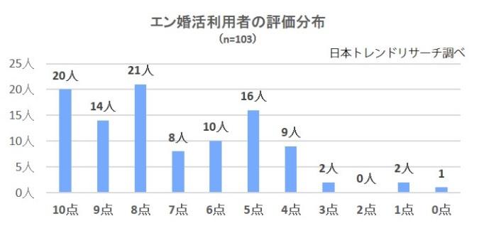 エン婚活エージェント_利用者の評価分布