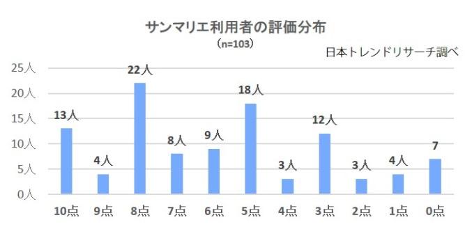 サンマリエ_利用者の評価分布