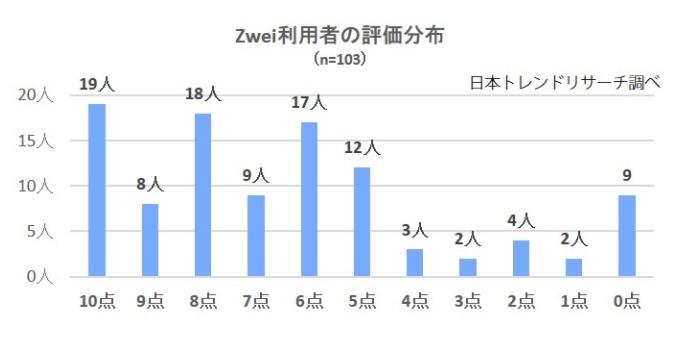 ツヴァイ_Zwei_利用者の評価分布