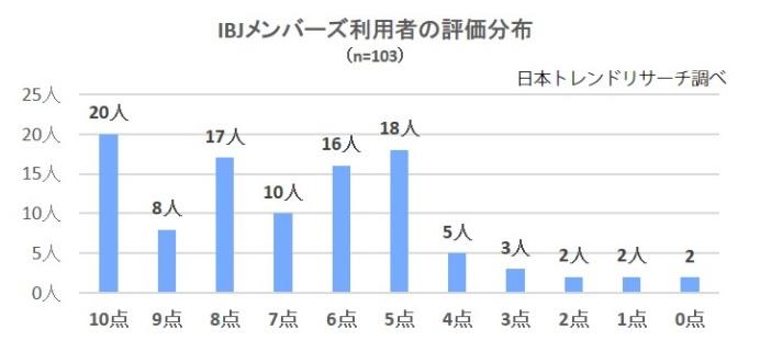 IBJメンバーズ_利用者の評価分布
