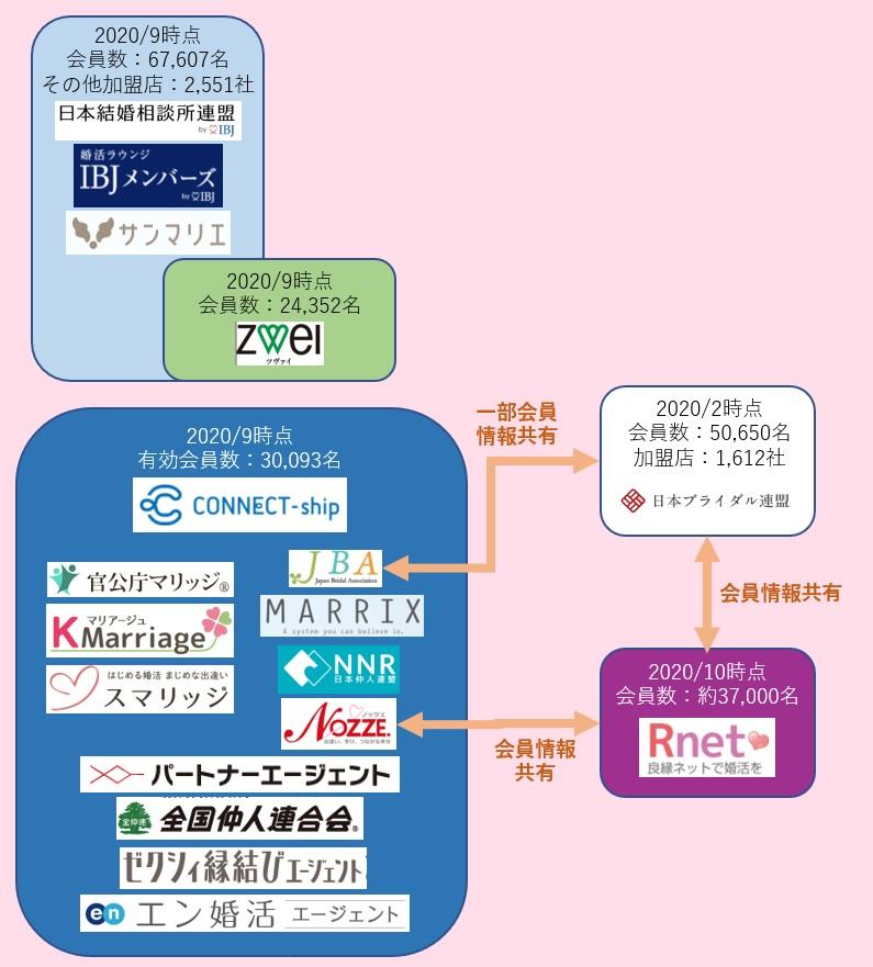 20201025_結婚相談所_グループ図